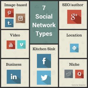 social, media, platforms, brands