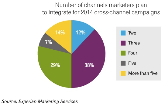 cross-channel-marketing-experian