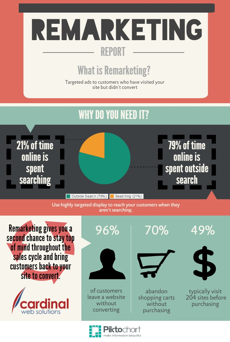 Remarketing Infographic