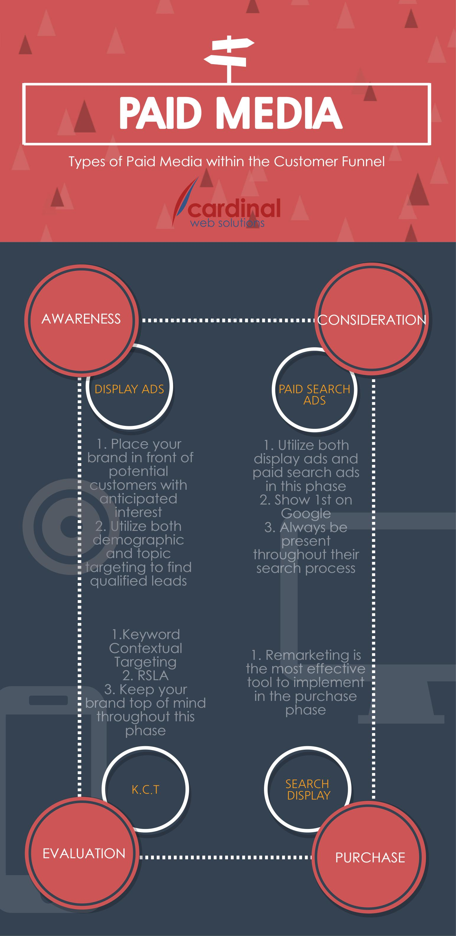 Paid_search_through_customer_funnel_infographic