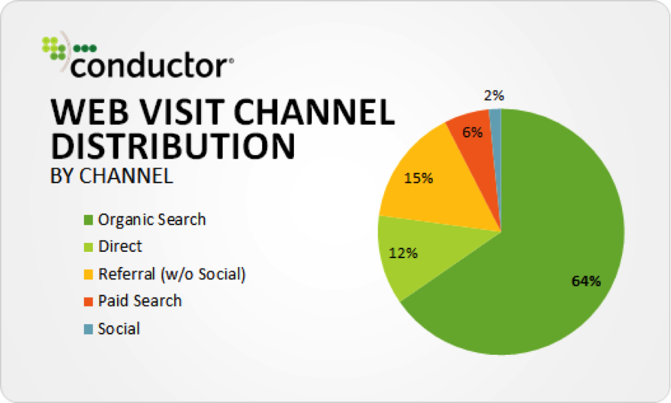 organic search is responsible for 64% of all web traffic