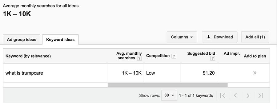 google adwords keyword planner healthcare