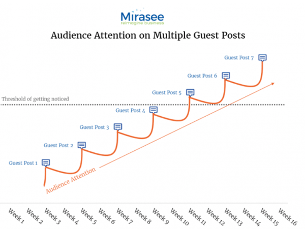 Audience attention on multiple posts