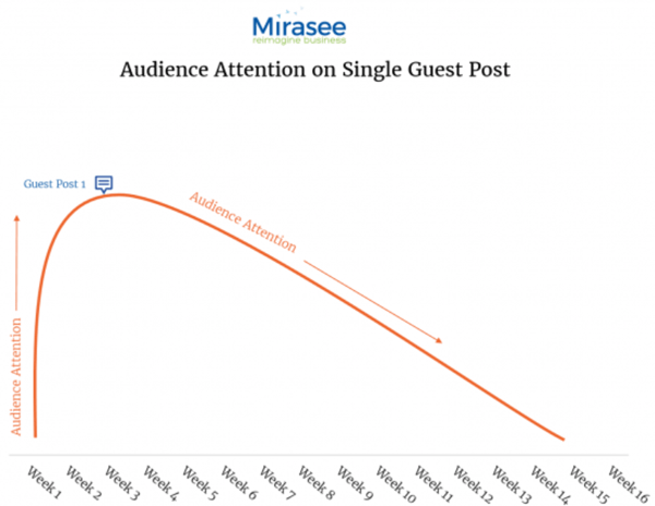 audience attention on first guest post