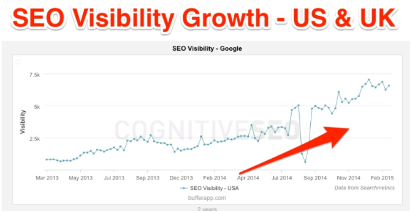 SEO visibility growth for Blogger in 9 months