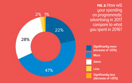Use of programmatic advertising increases Conversion and Click Through rates