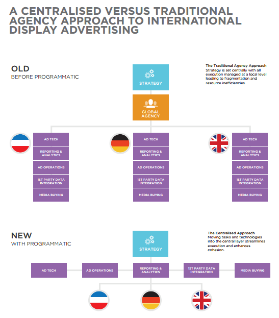 Display Advertising Programmatic vs Traditional