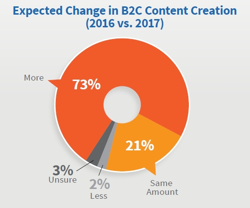 Improving Content Creation Strategy