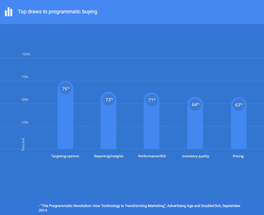 Top draws to programmatic buying