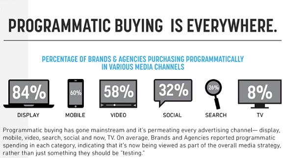 Why your brand needs Programmatic Advertising