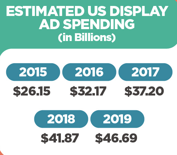Display advertising trends for desktop and mobile users. Expectations for display advertising show great increase in spending in upcoming years