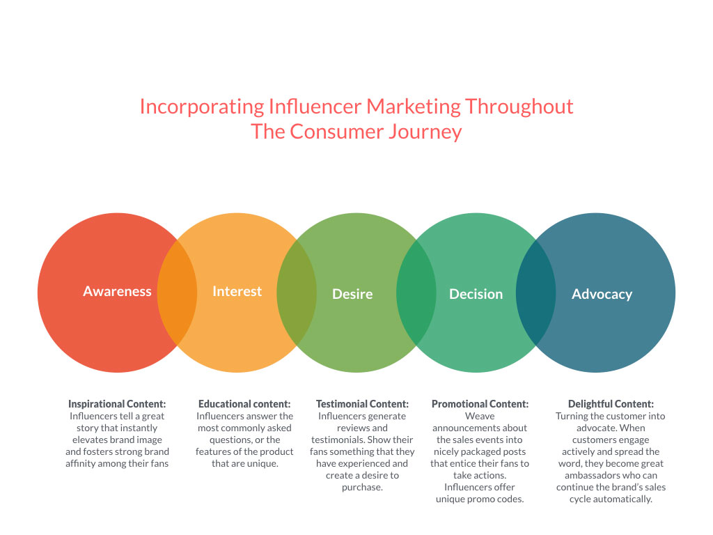 Incorporating influencer marketing throughout the consumer journey