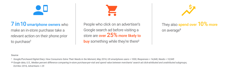 Mobile users often use a smartphone to check up the address or other details before they make in store purchase