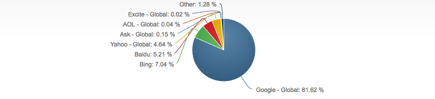 Google Search Engine Domination over other Search Engines