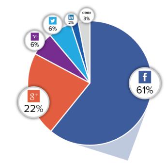 Facebook Dominatin over other Social Medias