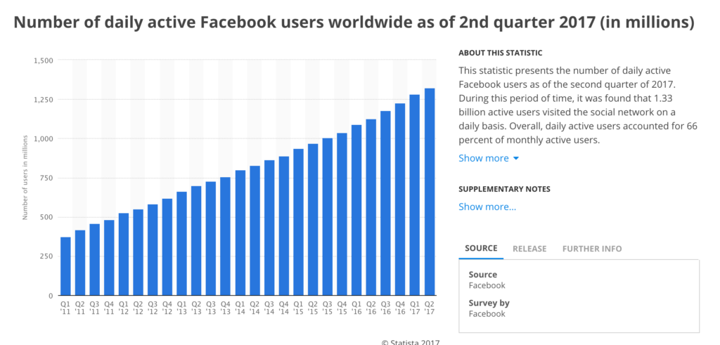 Number of daily active facebook users