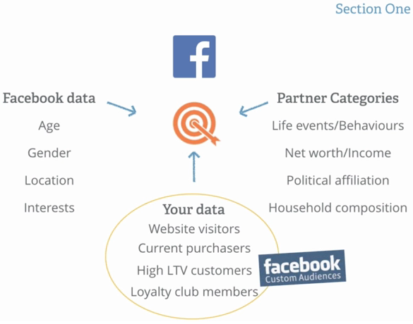 Facebook Available parameters to tune up audience targeting