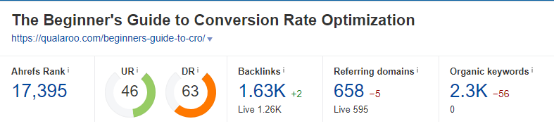 The Beginners guide to Conversion Rate Optimization post statistics
