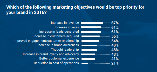 Top Priority Marketing Objectives Comparation