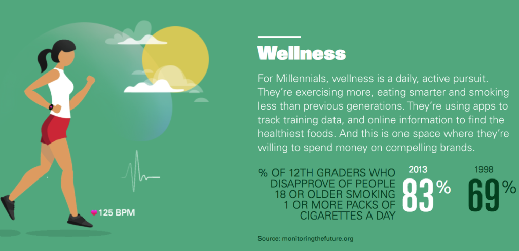 Millennials are using technology that helps them merge their health goals into their normal everyday lives