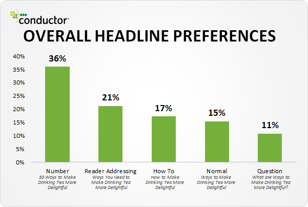 Readers prefer to see a number in a headline
