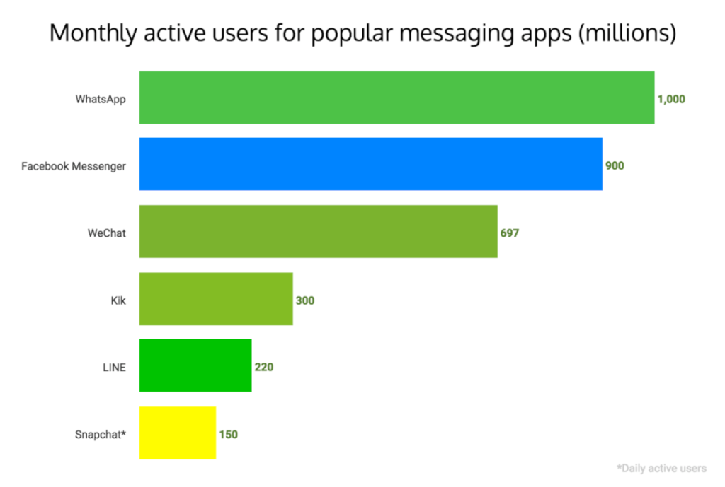 Monthly active users for popular messaging apps