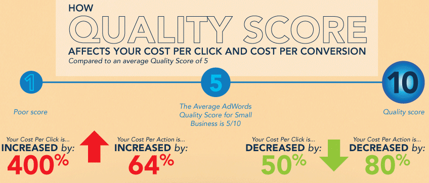Google offers pricing discounts to a well-managed PPC campaign with high Quality Scores