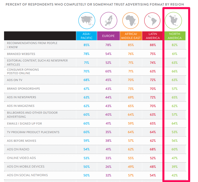 Nielsen survey - where customers around the world place their trust and how they respond to marketing campaigns