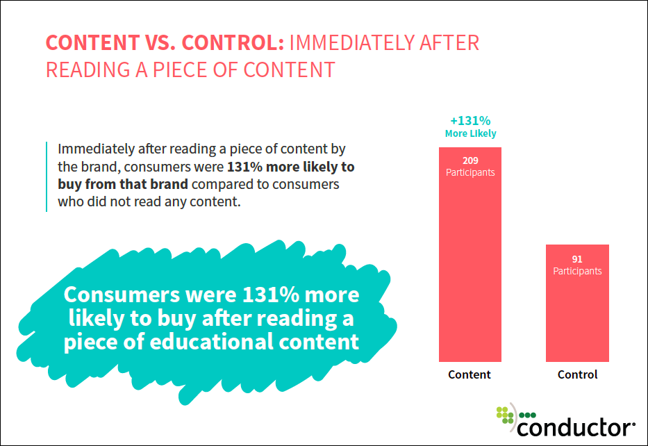 Visitors are more likely to make a purchase after reading early stage educational content