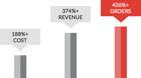 Growth in revenue and orders