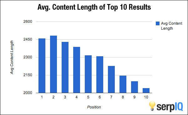 Search engines favor pages with long form content, preferably over 2000 words
