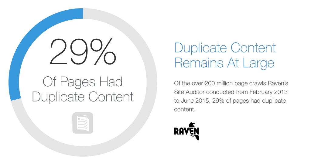 According to google, duplicate content remains at large
