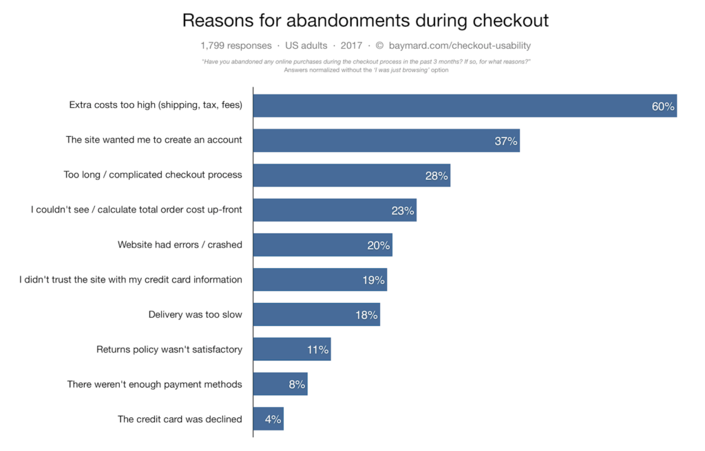Shoppers abandon purchase during checkout for various reasons