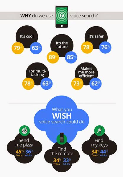Primary reasons for using voice search