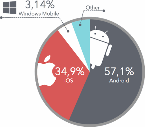 Smartphone market share in US shows iOS take 31%