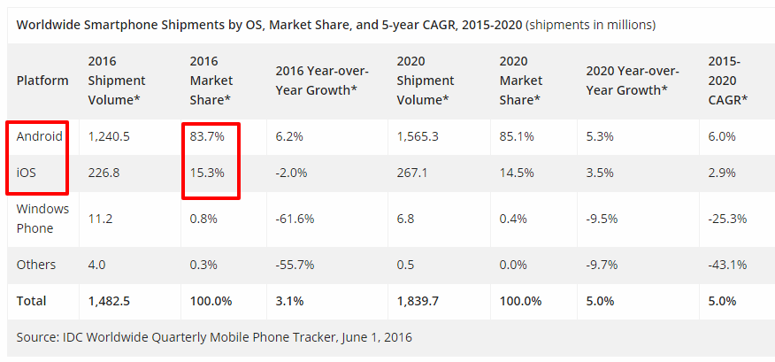 Smartphone world market share