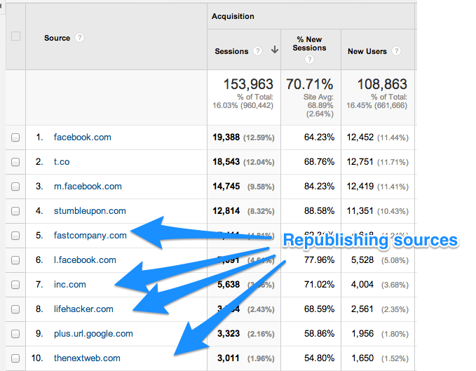 Using content syndication in a proper way will increase your traffic and improves SEO