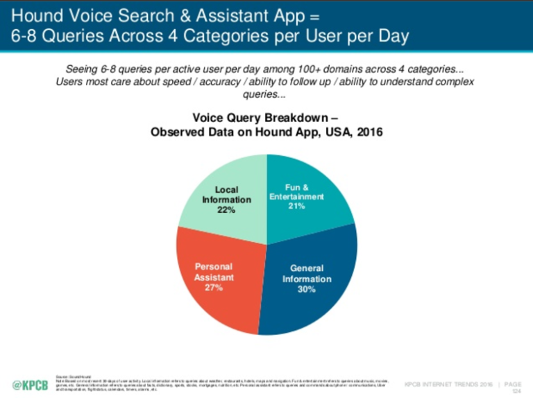 Voice query breakdown - observed data