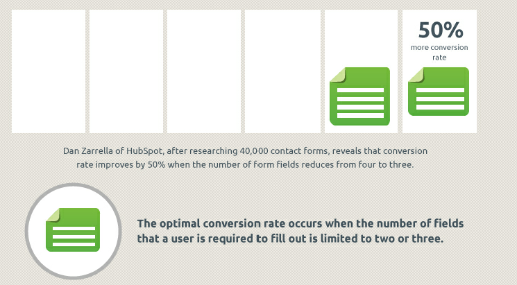 Reducing the number of form fields increase conversion