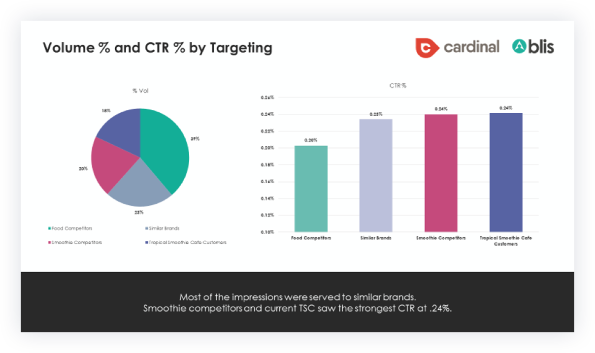 Volume and CTR Targeting