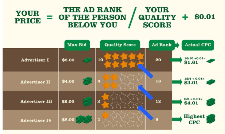 Improving your quality score will result less costs per click