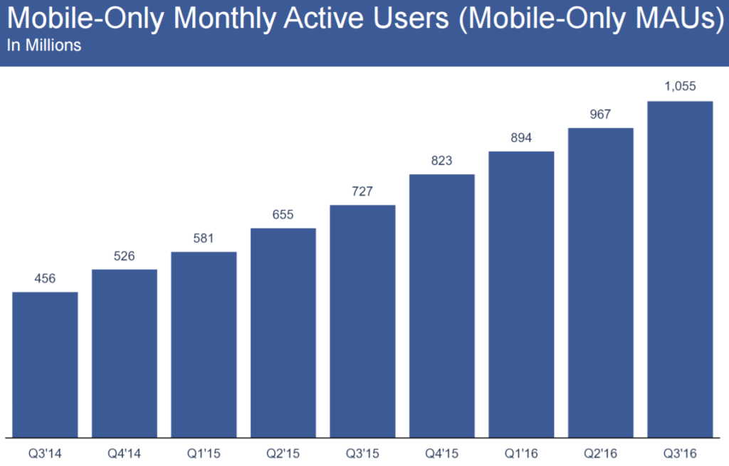 Mobile only monthly active users