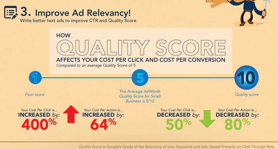 A good quality score reduces cost per click