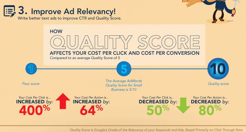 A good quality score reduces cost per click