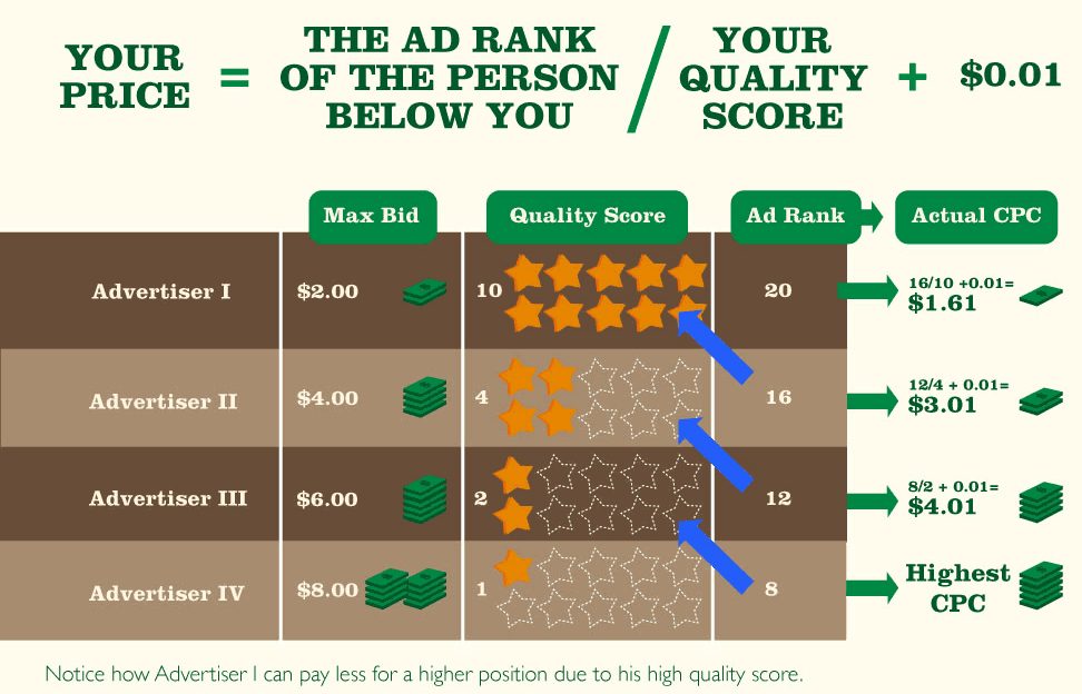 Good ad quality score reduces campaign costs