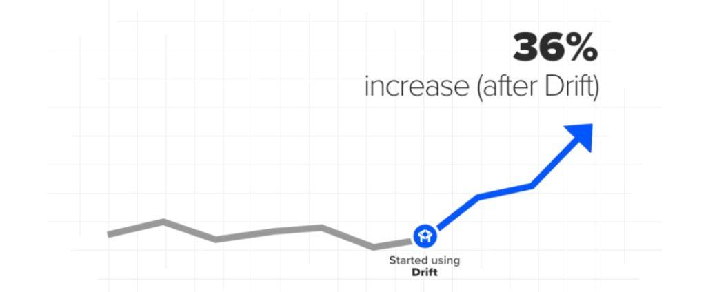 Chatbots increase conversion