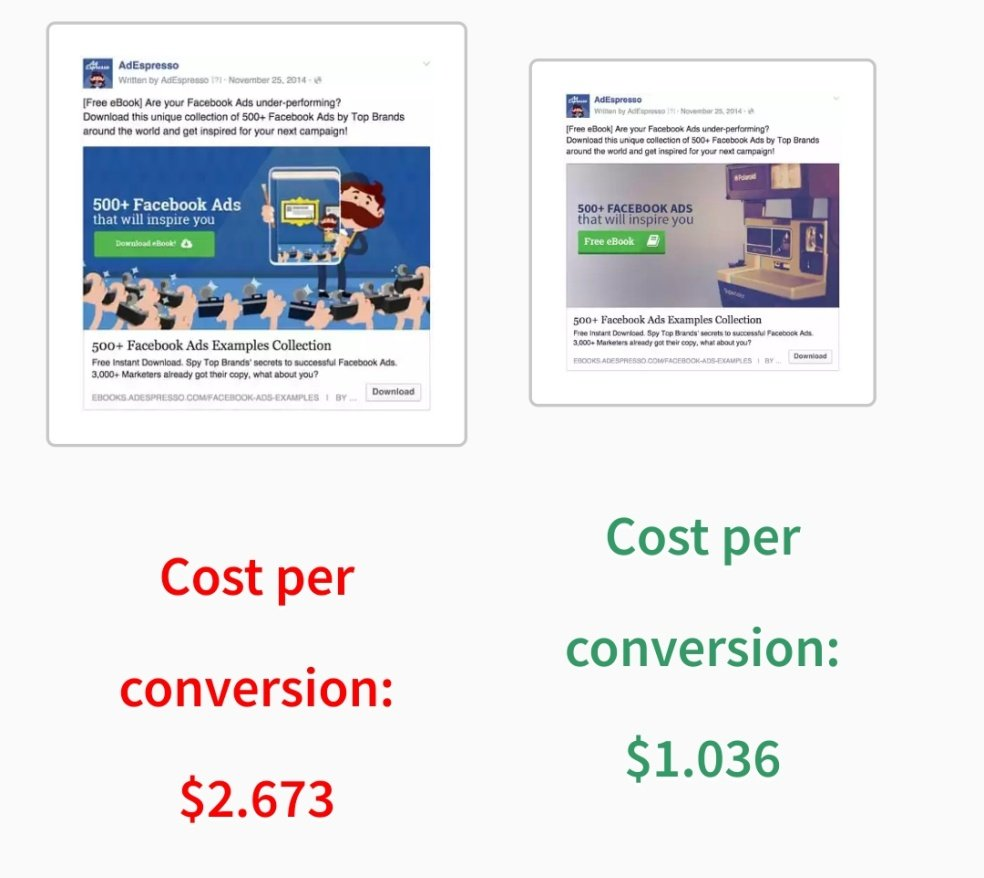 Facebook Ads Split Tests