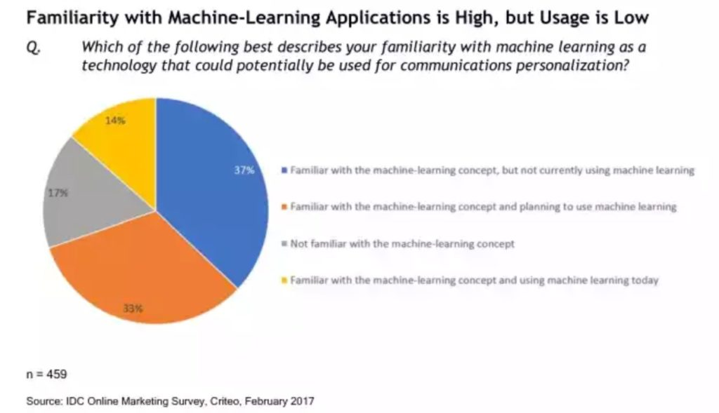 Machine Learning Technologies, usage in marketing campaigns