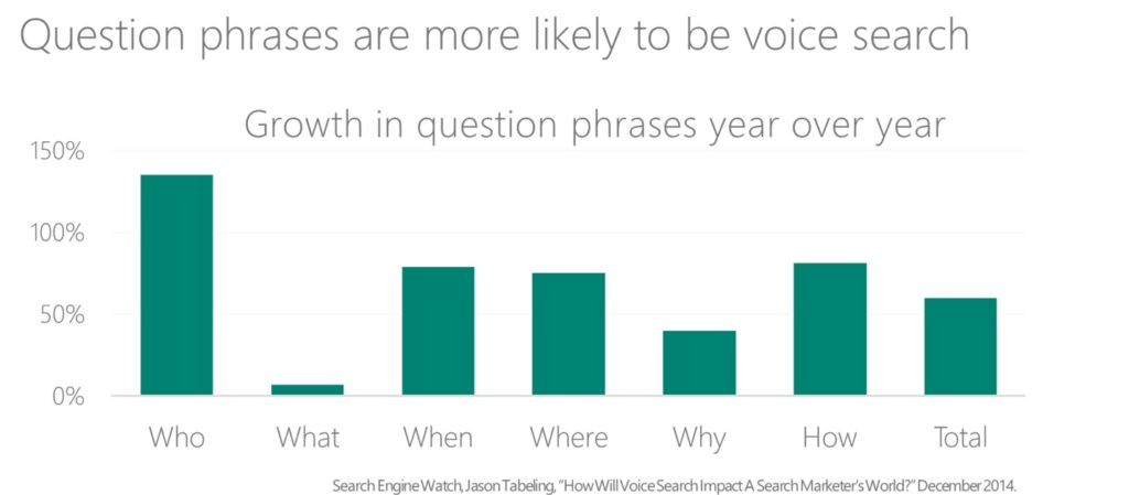 Question Phrases are more likely to be voice searched