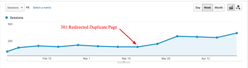 Redirecting duplicate pages